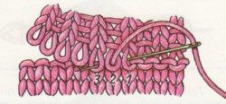 Трикотажные швы: Кеттельный шов